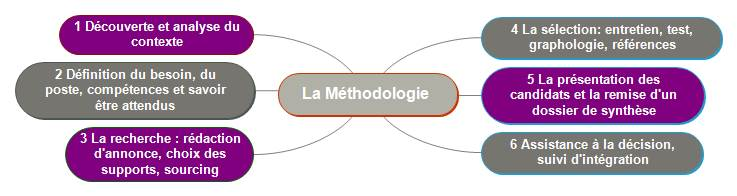 methodologie viacto